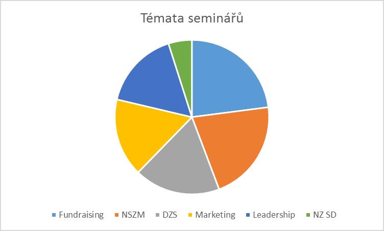 Témata seminářů